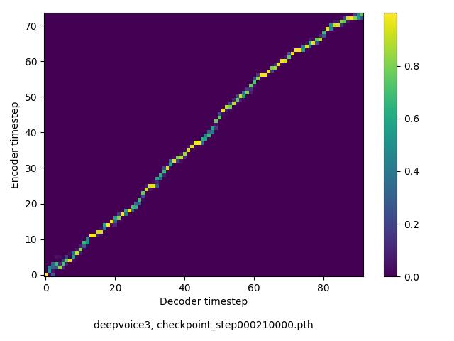 An open source implementation of DeepVoice 3: 2000-Speaker Neural Text-to-Speech